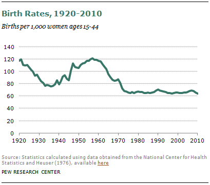 2012-us-birth-rate-00-04.png