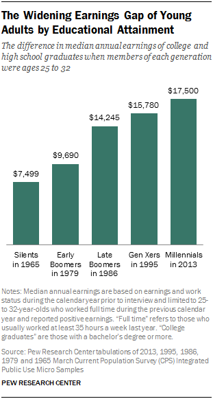 The Widening Earnings Gap Of Young Adults By Educational