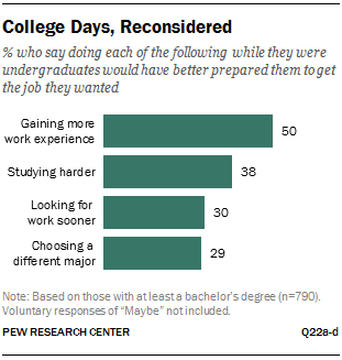 College Days Reconsidered Pew Research Center