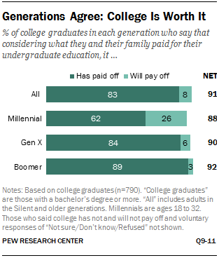 Chart: Rising Earnings Disparity Between Young Adults with And Without a College Degree
