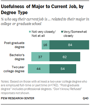 Usefulness Of Major To Current Job By Degree Type