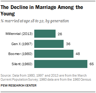 The Decline in Marriage Among the Young