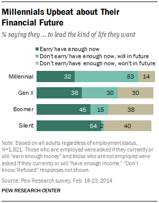 While Millennials say they don't earn or have enough now, they are the most upbeat about the future.