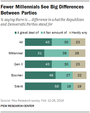 Fewer Millennials See Big Differences Between Parties