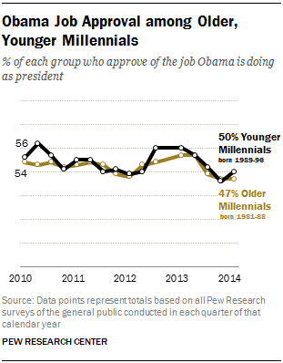 Obama Job Approval among Older, Younger Millennials