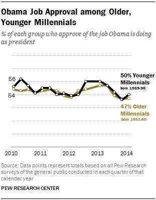 Obama Job Approval among Older, Younger Millennials