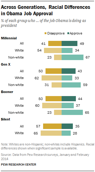 Across Generations, Racial Differences in Obama Job Approval