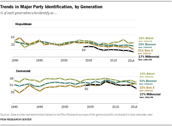 Trends in Major Party Identification, by Generation