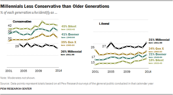 Millennials Less Conservative than Older Generations