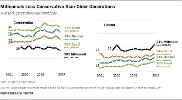 Millennials Less Conservative than Older Generations