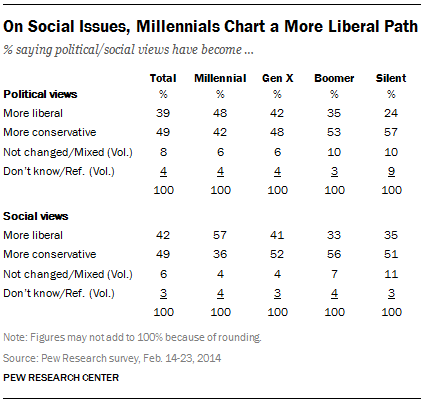 On Social Issues, Millennials Chart a More Liberal Path