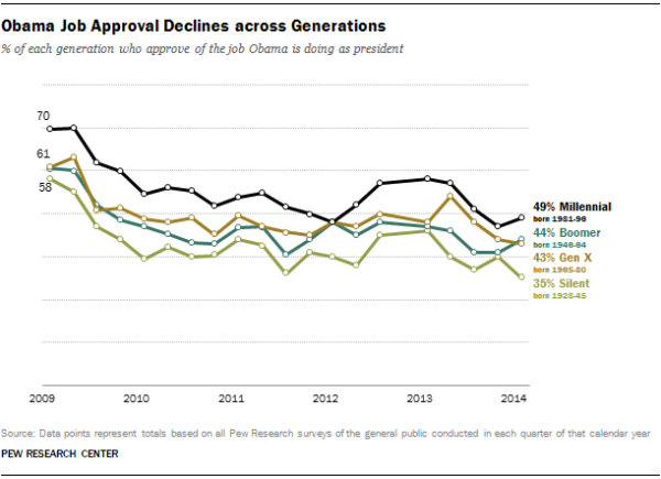 Obama Job Approval Declines across Generations