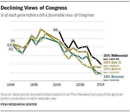 Declining Views of Congress