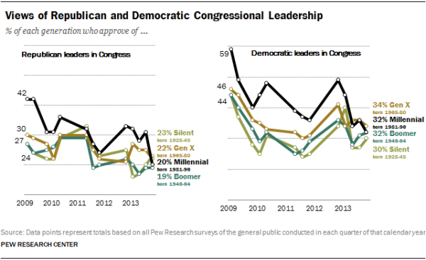 Views of Republican and Democratic Congressional Leadership
