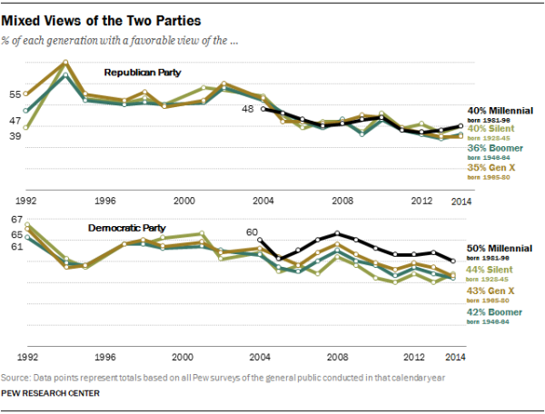 Millennials express more favorable views of the Democratic Party than do the older generations. But in the current surveys, Millennials' views of the Republican Party are about the same as those of older generations.