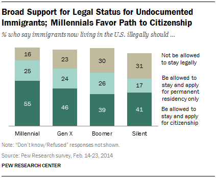 Broad Support for Legal Status for Undocumented Immigrants; Millennials Favor Path to Citizenship