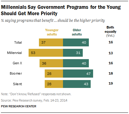 Millennials Say Government Programs for the Young Should Get More Priority