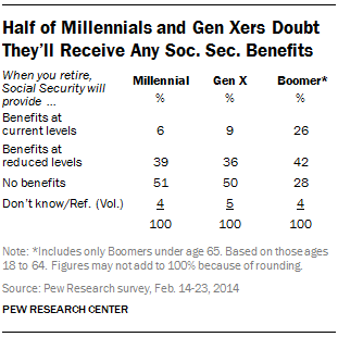 Half of Millennials and Gen Xers Doubt They'll Receive Any Soc. Sec. Benefits