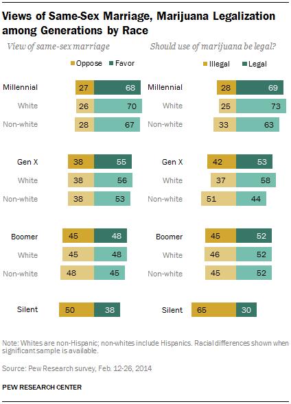 Views of Same-Sex Marriage, Marijuana Legalization among Generations by Race
