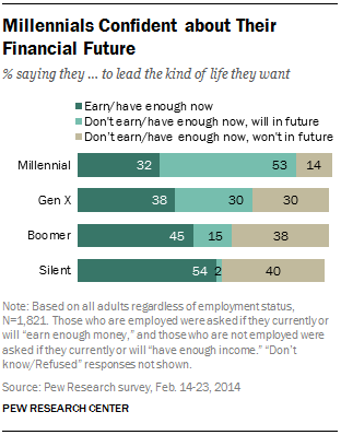 Millennials Confident about Their Financial Future