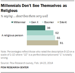 Millennials Don't See Themselves as Religious