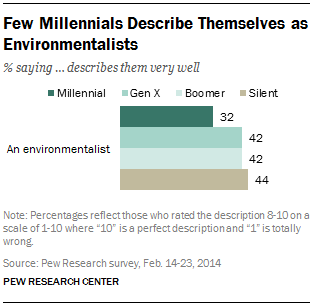 Few Millennials Describe Themselves as Environmentalists
