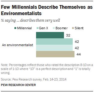 Few Millennials Describe Themselves as Environmentalists