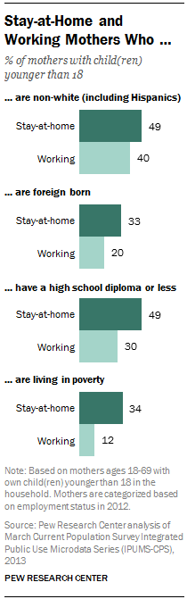 Stay-at-Home and Working Mothers Who …