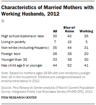 Characteristics of Married Mothers with Working Husbands, 2012