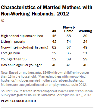 Characteristics of Married Mothers with Non-Working Husbands, 2012