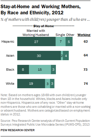 Stay-at-Home and Working Mothers, By Race and Ethnicity, 2012