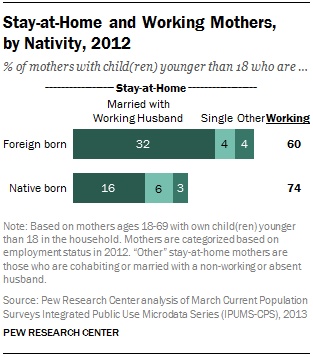 Stay-at-Home and Working Mothers, by Nativity, 2012