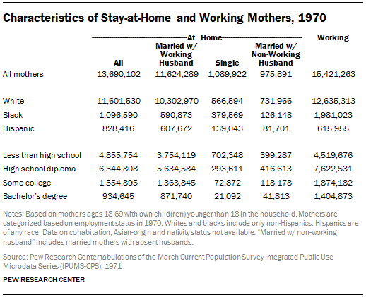 Characteristics of Stay-at-Home and Working Mothers, 1970
