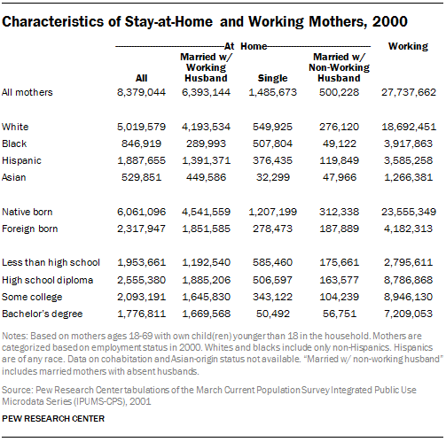 Characteristics of Stay-at-Home and Working Mothers, 2000