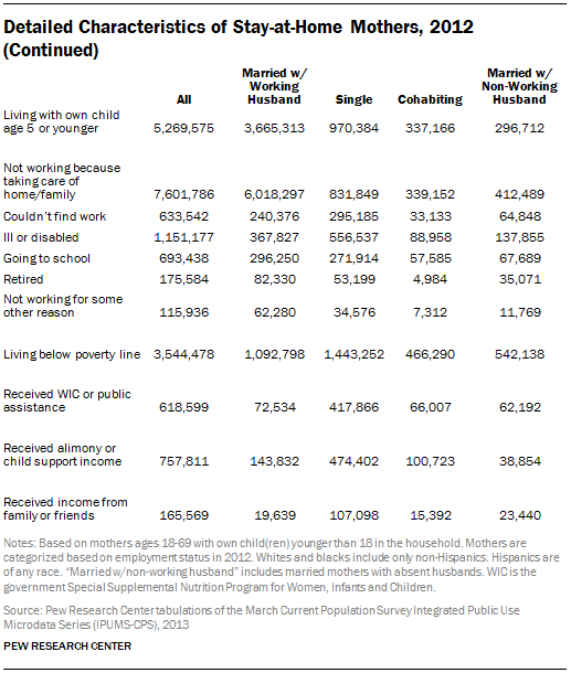 Detailed Characteristics of Stay-at-Home Mothers, 2012 (Continued)