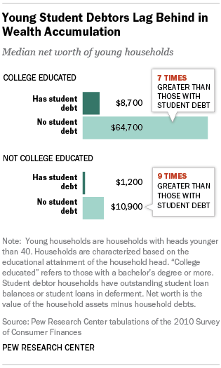 Young Student Debtors Lag Behind in Wealth Accumulation