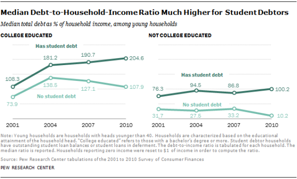 Median Debt-to-Household-Income Ratio Much Higher for Student Debtors