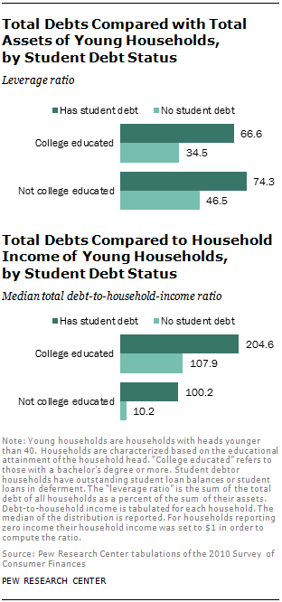 Total Debts Compared with Total Assets of Young Households, by Student Debt Status