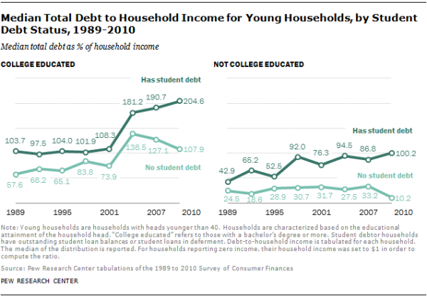 Median Total Debt to Household Income for Young Households, by Student Debt Status, 1989-2010