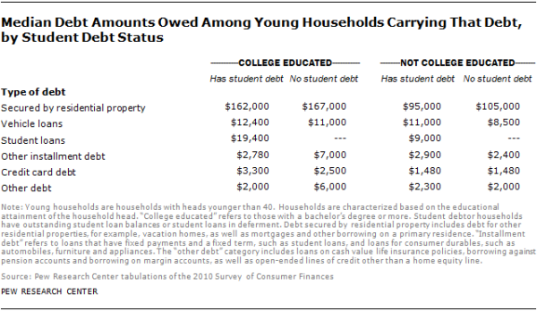 Median Debt Amounts Owed Among Young Households Carrying That Debt, by Student Debt Status