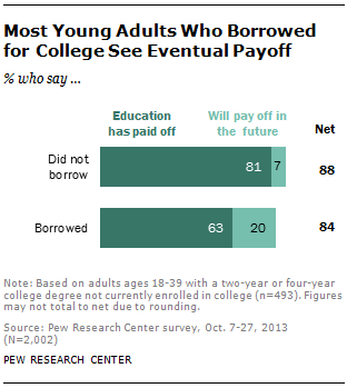 Most Young Adults Who Borrowed for College See Eventual Payoff