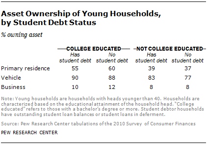 Asset Ownership of Young Households, by Student Debt Status