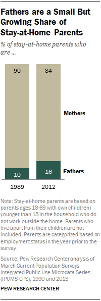 Fathers are a Small But Growing Share of Stay-at-Home Parents