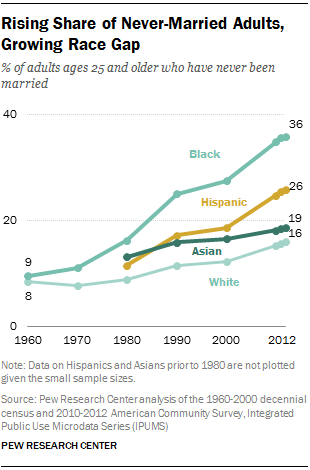 Rising Share of Never-Married Adults, Growing Race Gap