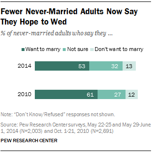 Fewer Never-Married Adults Now Say They Hope to Wed
