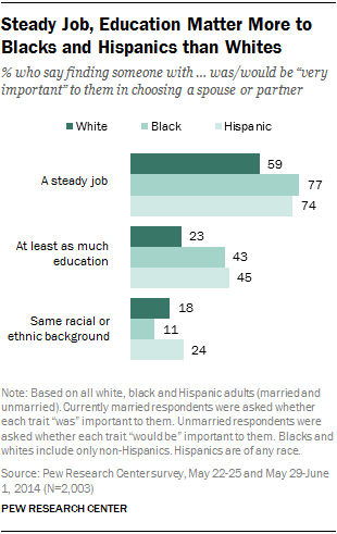 Steady Job, Education Matter More to Blacks and Hispanics than Whites