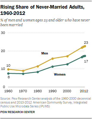 Rising Share of Never-Married Adults, 1960-2012