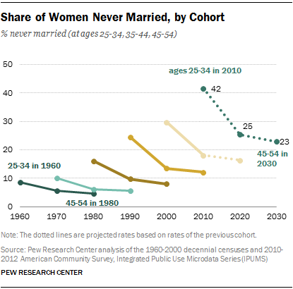 Share of Women Never Married, by Cohort