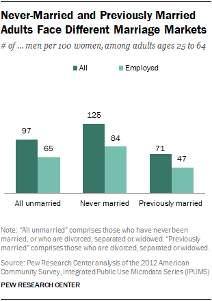 Never-Married and Previously Married Adults Face Different Marriage Markets
