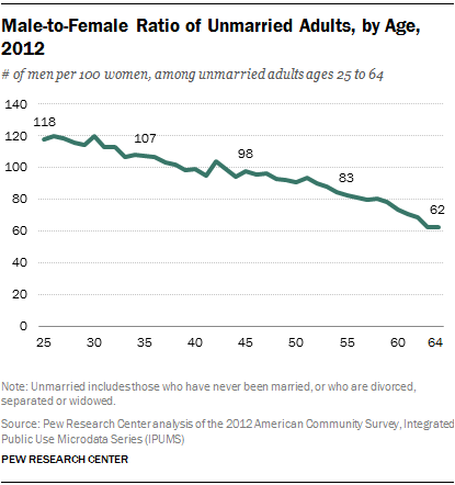 Male-to-Female Ratio of Unmarried Adults, by Age, 2012